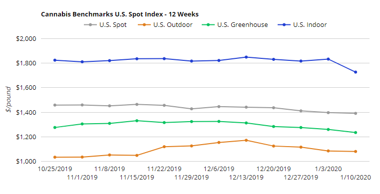 cannabis benchmarks us spot index 12 weeks 2019-2020