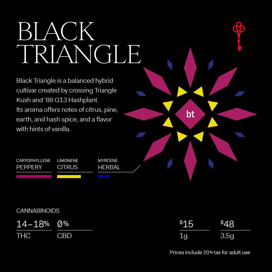 Black Triangle Terpene Profile