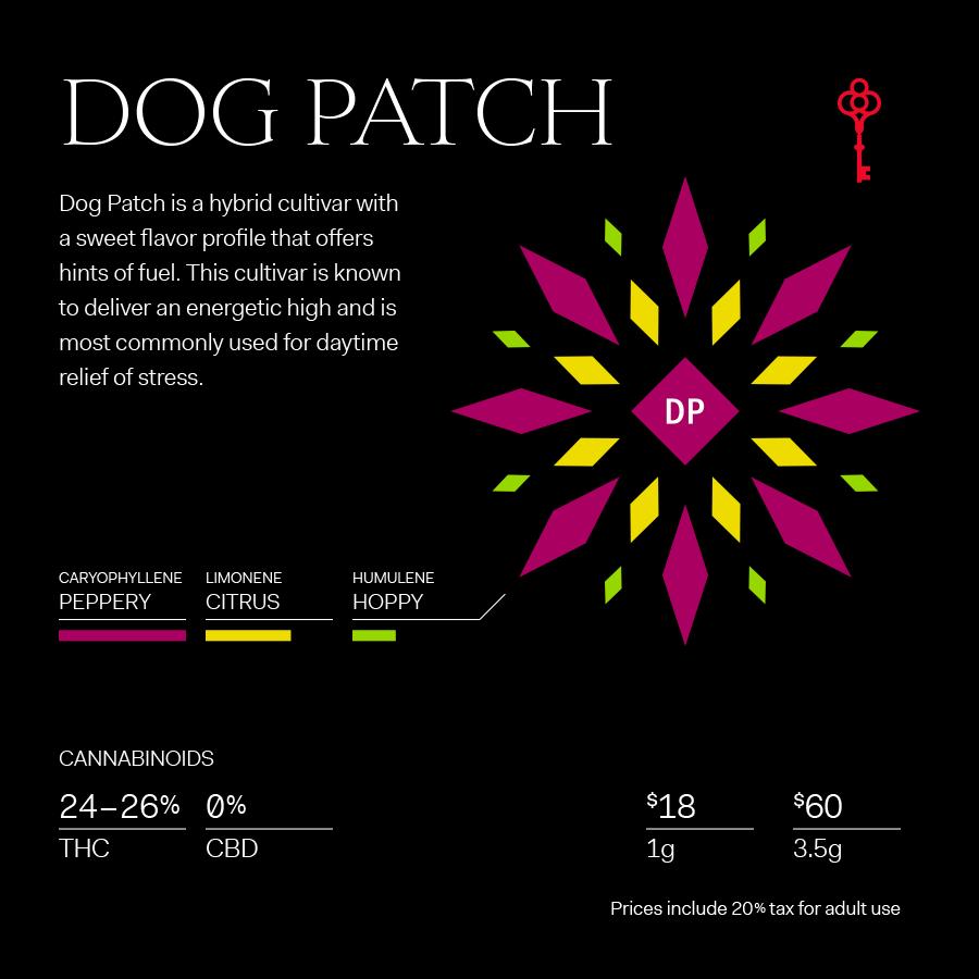 Dog Patch Strain Terpene Profile