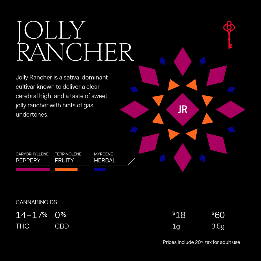 Jolly Rancher Terpene Profile