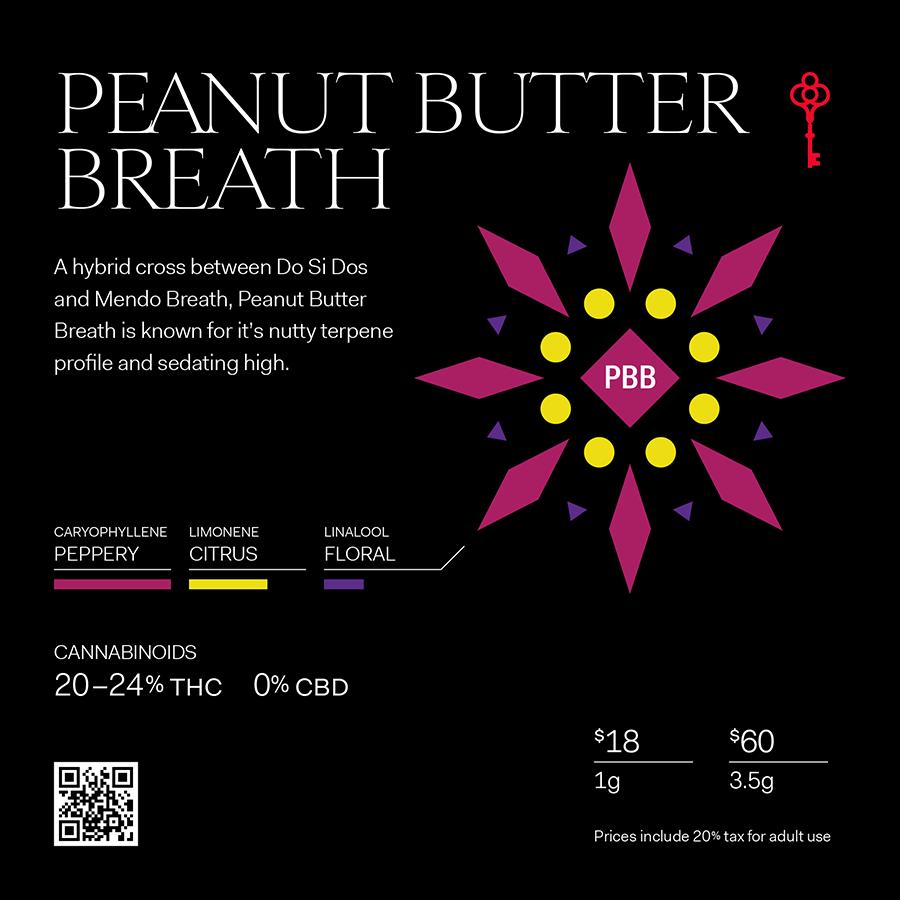 Peanut Butter Breath Strain Terpene profile